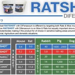 Ratshot Difenacoum Blue Blocks for Mice and Rats All Weather blocks 250g