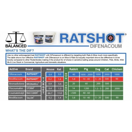 Ratshot Difenacoum Blue Blocks for Mice and Rats All Weather blocks